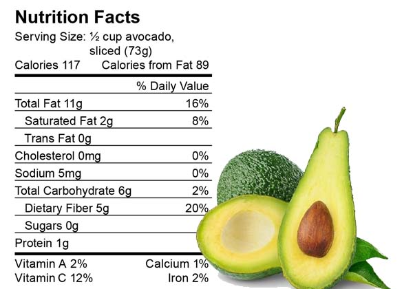 Avocado-nutrition-facts.jpg